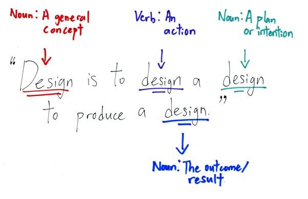 Definisi Desain