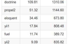 Сравнение производительности ORM