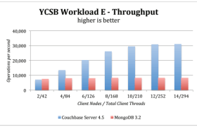 YCSB Workload E - Throughput