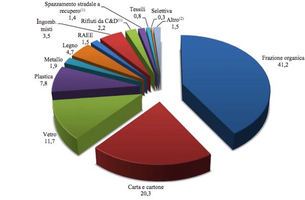 Grafico raccolta differenziata
