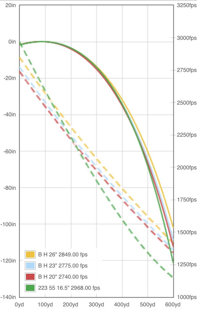 223 Ballistics Chart 100 Yard Zero : ballistics, chart, Ballistics, Chart, Gallery