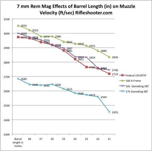 7 rem mag barrel length chart
