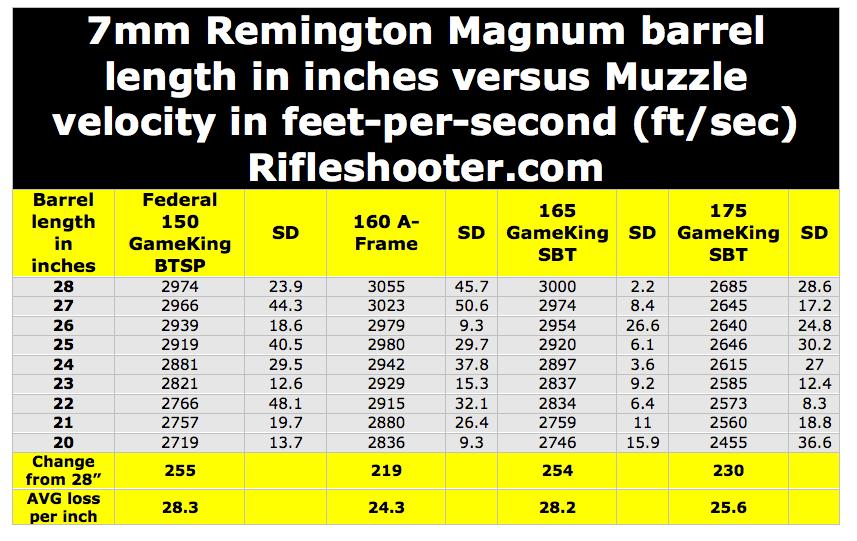 table 7 rem bbl length data all cartridges