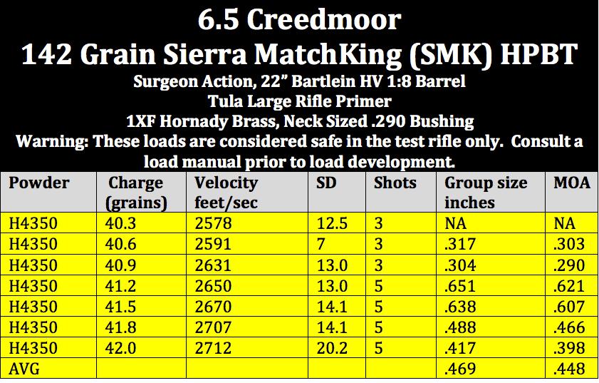 6.5 creedmoor 142 SMK H4350 Table
