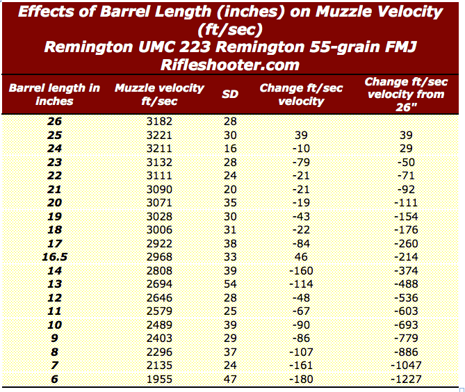 223 barrel length velocity umc 55 grain 26 to 6 inches