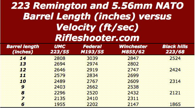 223 Remington/5.56mm NATO Barrel length versus Velocity ...