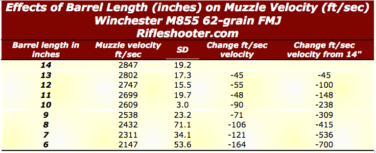 M855 barrel length velocity 14 to 6 inches