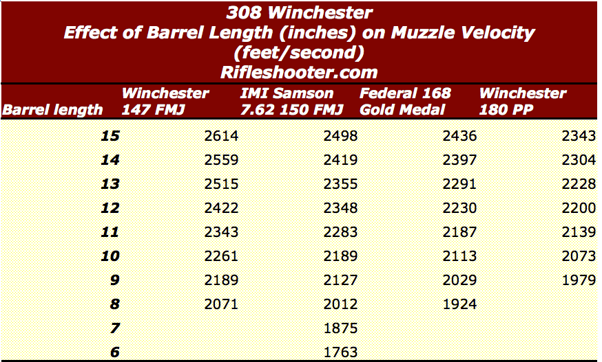 308 Winchester/ 7 62x51mm NATO Short barrel length and