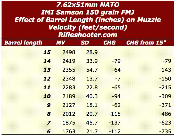 7.62 nato short barrel length and velocity