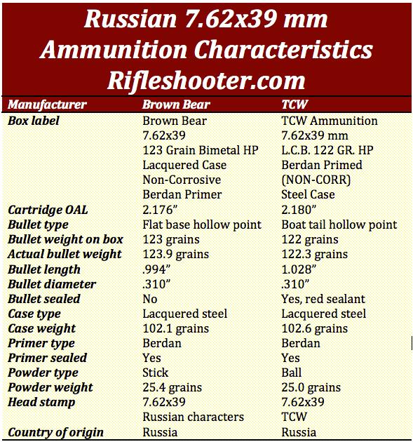 7.62x39 ammunition comparision