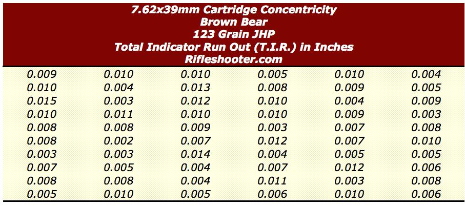 7.62 cartridge concentricity