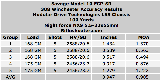 savage 10 fcp sr with LSS chassis accuracy gold medal