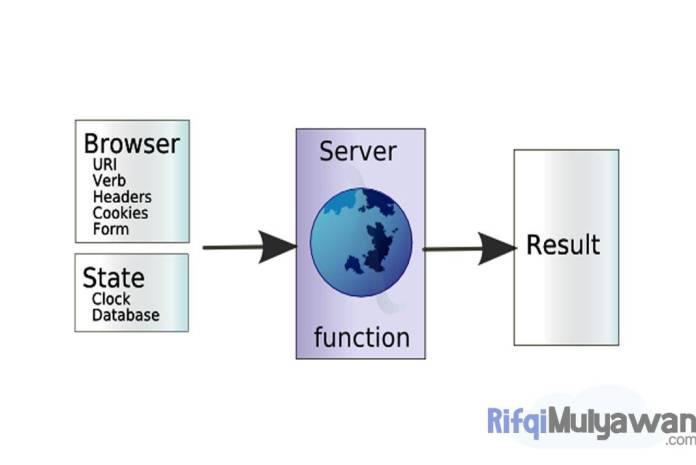 Ilustrasi Gambar Fungsi Web Server Atau Server Website