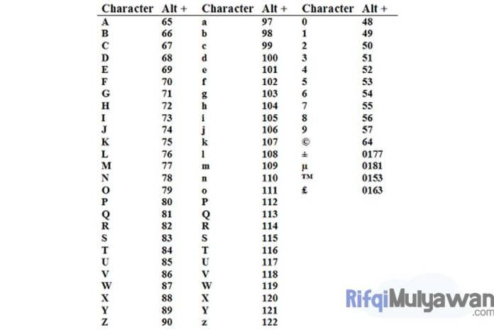 Gambar Tabel ASCII Dalam Pengertian Alphanumeric Alfanumerik Definisi Fungsi Dan Tujuan Cara Kerja Serta Contohnya