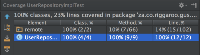 Code Coverage Report - Unit test Android Studio