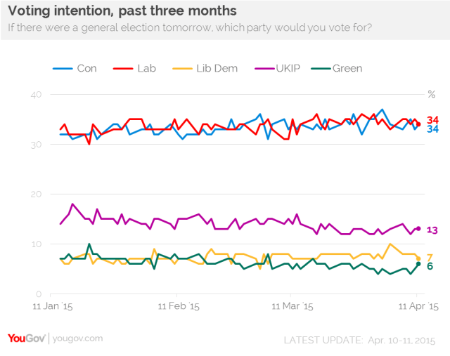 YouGov April 11 General Election poll