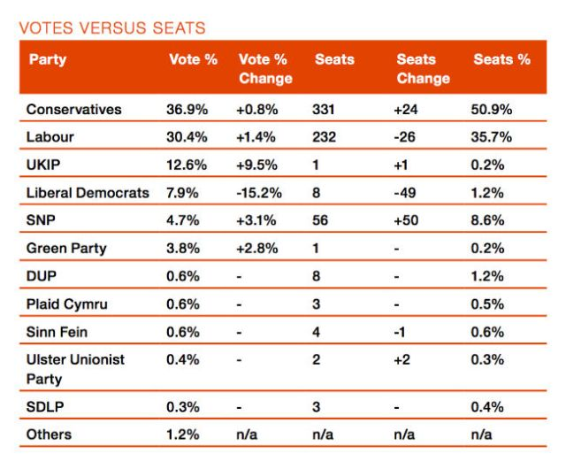 General Election 2015 votes per seats, Electoral Reform Society