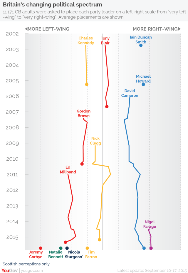 British leaders political spectrum by YouGov