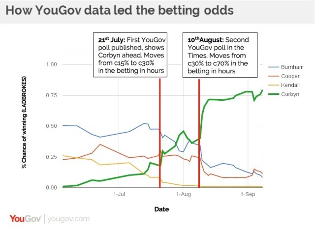 YouGov Corbyn polling and bookies' odds