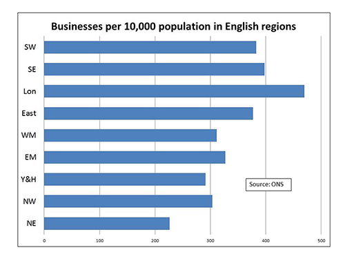 Business per 10,000 population in English regions, ONS