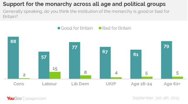 Support for monarchy by party and age, YouGov, September 2015