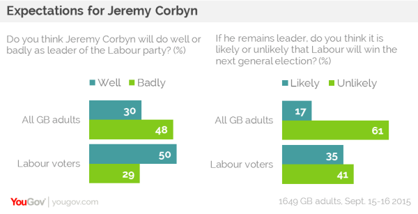How well do you expect Corbyn to do by YouGov, September 2015