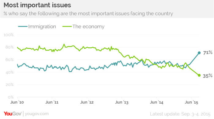Important issues facing Britain immigration vs economy by YouGov