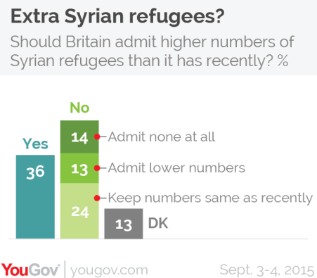 Should Britain admit more Syrian refugees than it has by YouGov