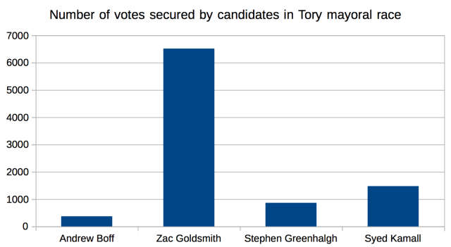 Number of votes secured by Tory London mayoral candidates, October 2015