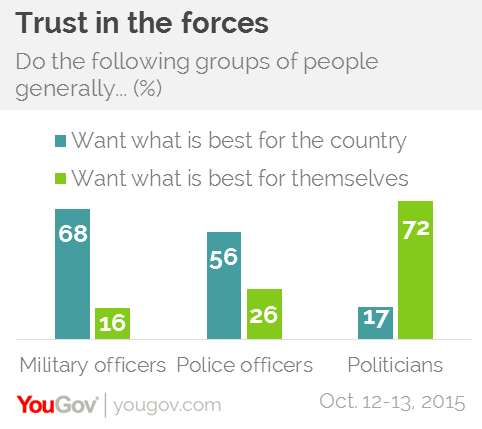 Trust in police, army and pols, by YouGov