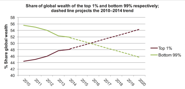 "Image Credit – From ""Wealth: Having it all and wanting more"" report by Oxfam"