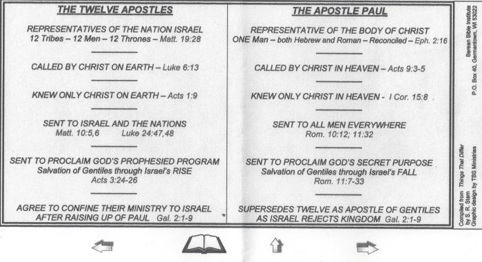 The Twelve Apostles vs. The Apostle Paul