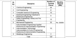 120 Graduate Engineer Apprentice Jobs