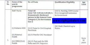 GNM BSc Nursing Jobs- NHM