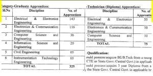 Graduate Apprentices and Technician Jobs in BESCOM Karnataka