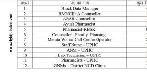 Staff Nurse Jobs in Jharkhand