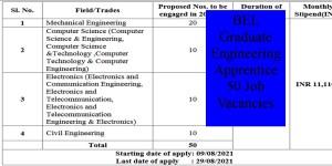 BEL Graduate Engineering Apprentice 50 Job Vacancies