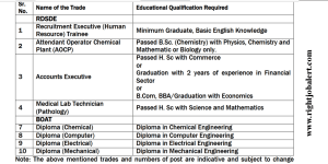 Chemical Computer Electrical Mechanical Engineering Diploma Apprentice Vacancies