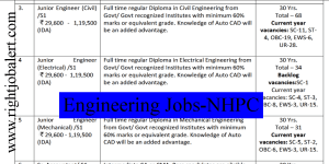 NHPC Civil Electrical and Mechanical Engineering Jobs 29600-119500 Pay Scale