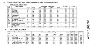 ITI Jobs in Railway- 3336 Vacancies