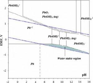 Lead Chloride Pourbaix Diagram