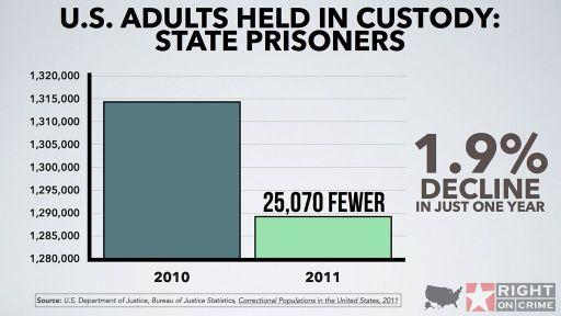 U.S. Adults Held in Custody State Prisoners