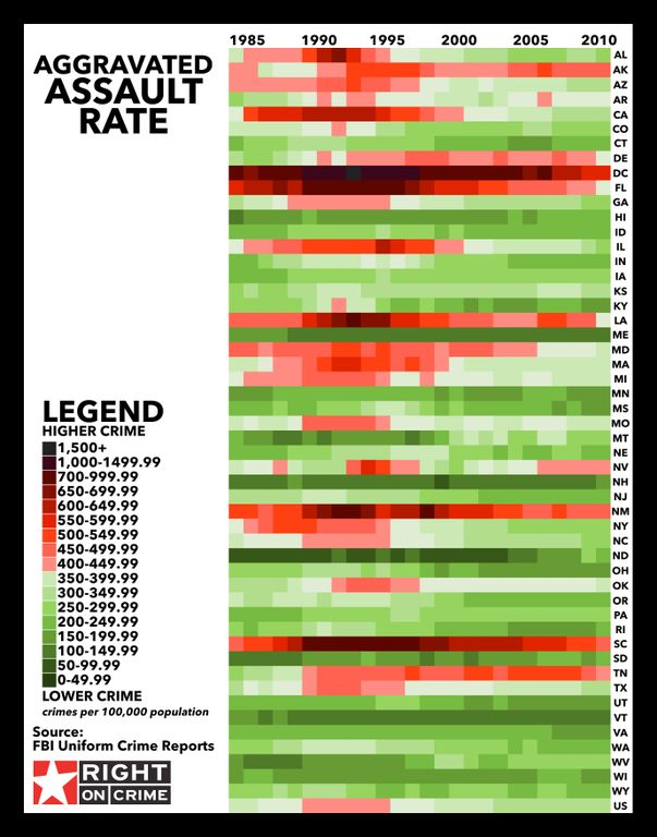 Aggravated Assault Rates