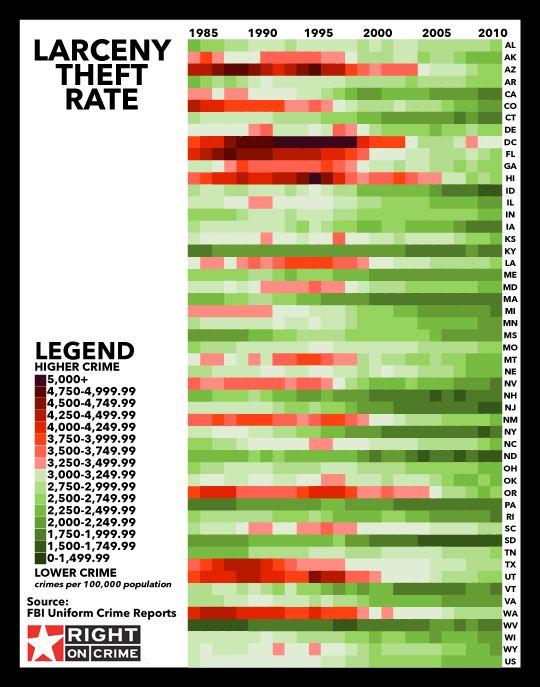 Larceny Rates