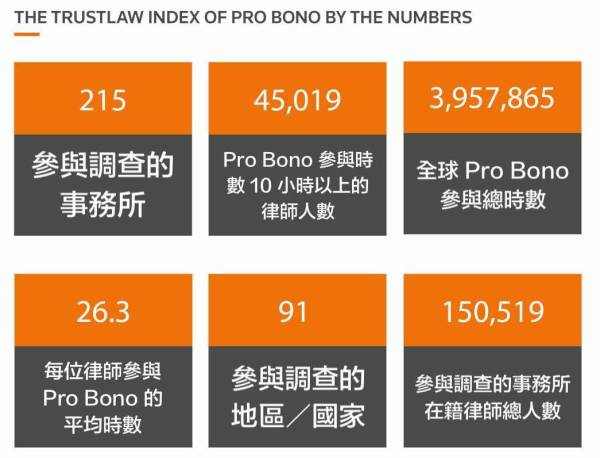 關於《2020 年志願法律服務指標》的幾項重要數字,中文字幕為作者後製。圖/《2020 年志願法律服務指標》