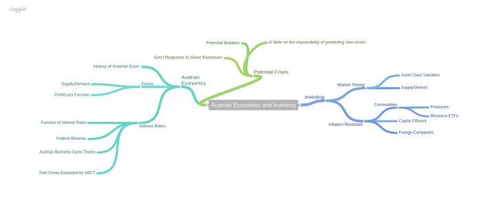 Austrian_Economics_and_Investing mind map