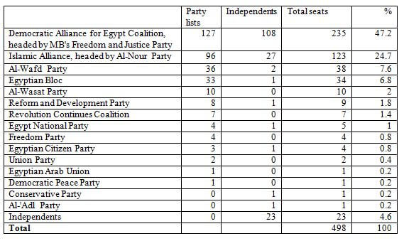 Tally_Sheet_for_Revolutionary_Parliament_Elections_Egypt_2012