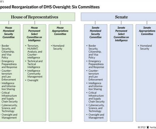 DHS_Proposed_Oversight_Reorganizational_chart1_600.ashx