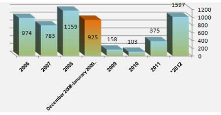 Annual_Distribution_of_Rocket_Fire_since_the_Hamas_Takeover_Of_the_Gaza_Strip