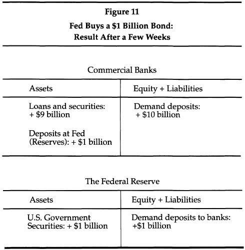 Fed Buys 1 Billion Dollar Bond Results Few Weeks Later